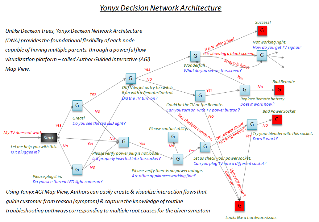 Decision Network Architecture (DNA) - Superior to Decision Trees