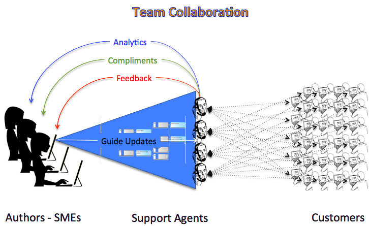 07-teamcollaboration