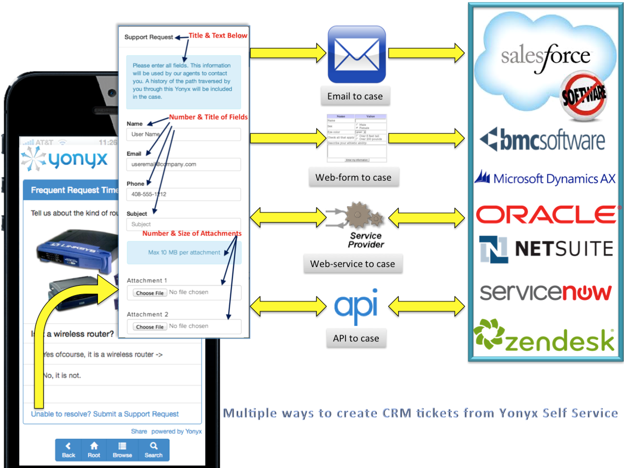 remedyforce solutions help desk bmc infographic itsm vs other blogs remedy